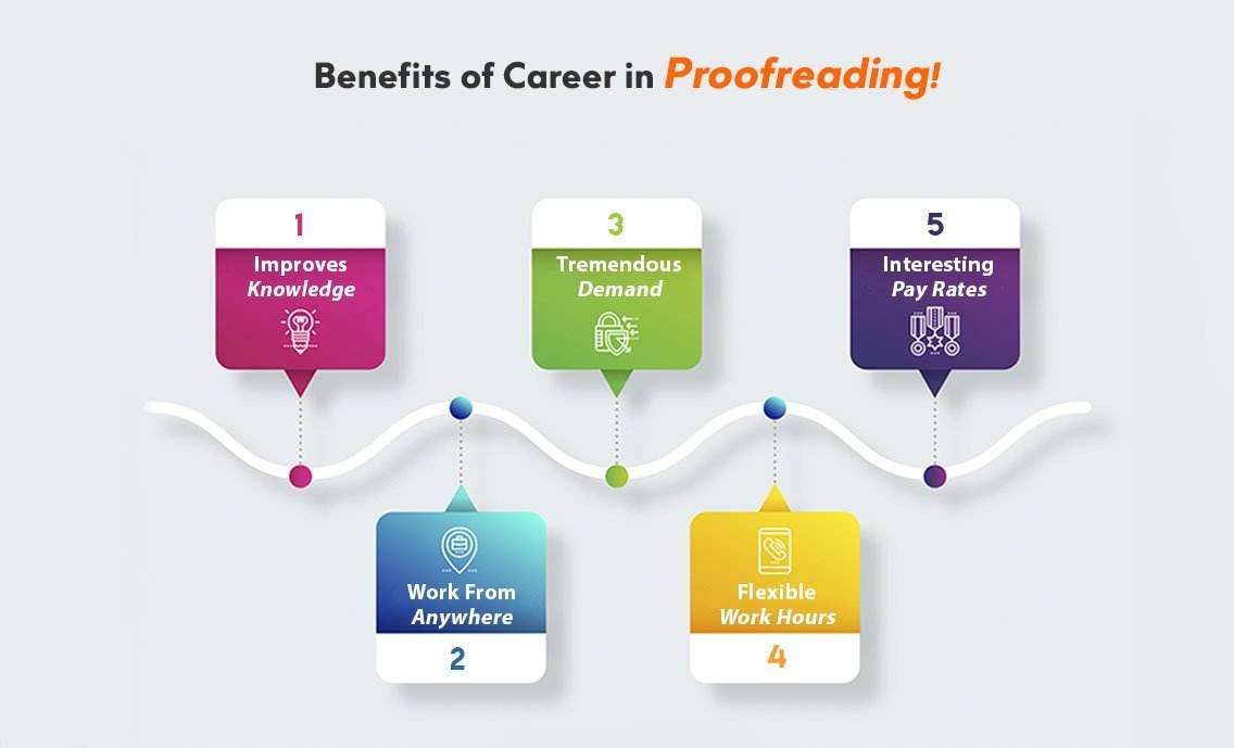 benefits of proofreading