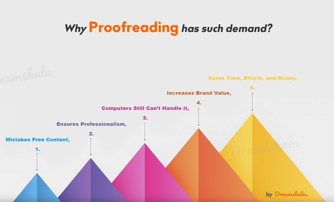 proofreading demand