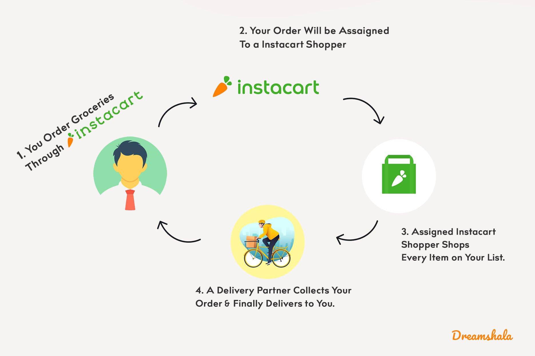 how instacart works