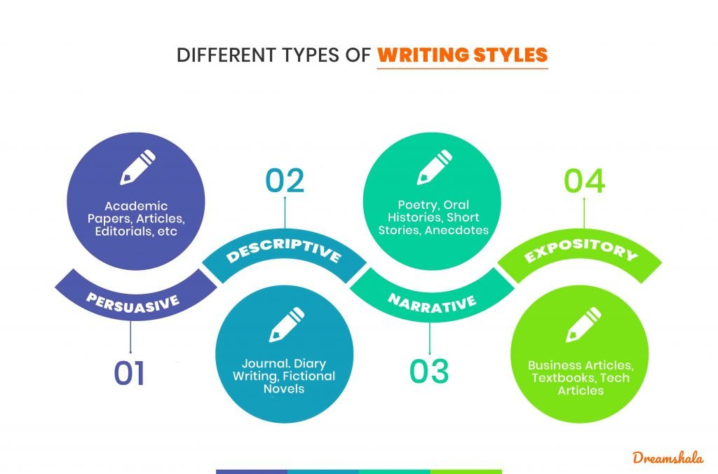 types of writings